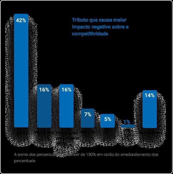 Um gráfico apresentando o tributo que causa maior impacto negativo sobre a competitividade