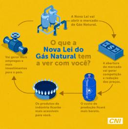 imagem do ciclo do gás natural representando sua importância para todos