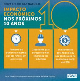 imagem de uma balança, um trabalhador e ícone de dólar representando impacto econômico próximos 10 anos