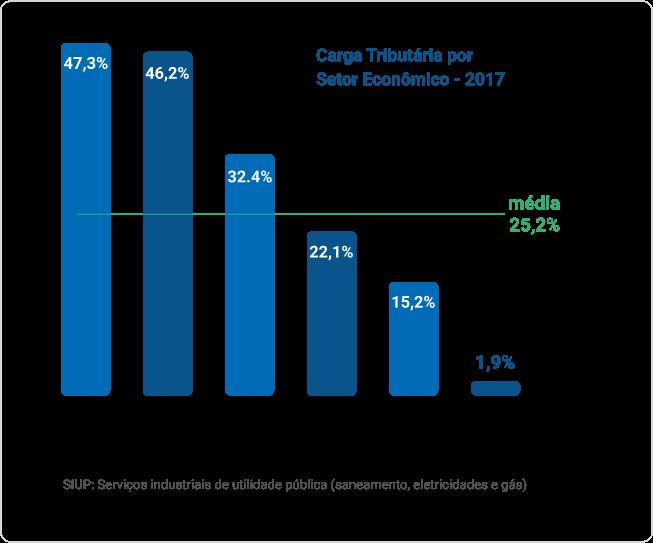 Um gráfico apresentando a carga Tributária por Setor Econômico - 2017