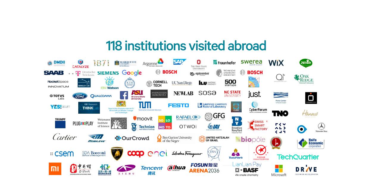 Institutions visited abroad Texto alternativo da sua imagem