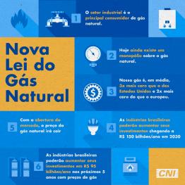 imagem de passo a passo do mercado consumidor do gás natural