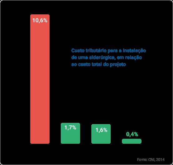 Um gráfico apresentando custo tributário e financeiro, por país