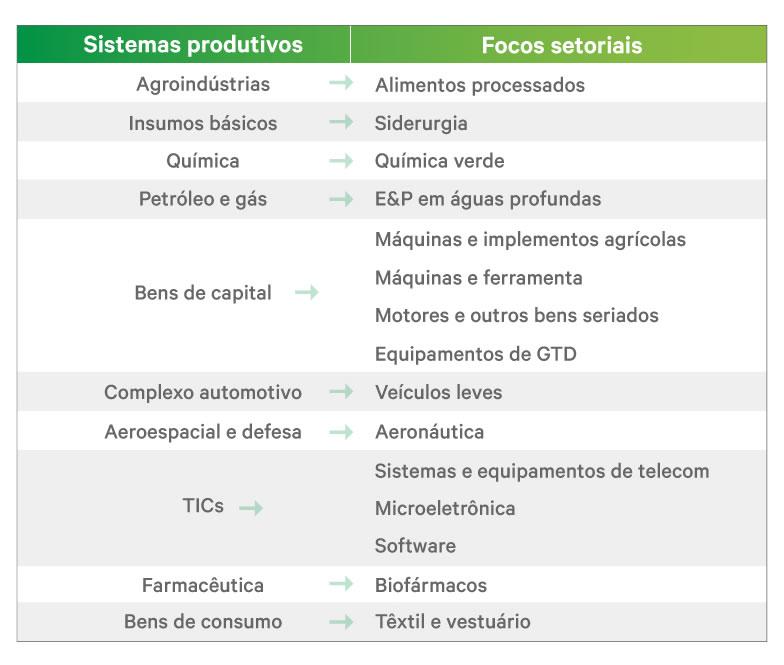 tabela-sistemas-produtivos-focos (4) Texto alternativo da sua imagem