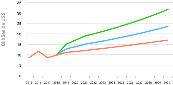 gráfico da projeção da evolução dos investimentos das indústrias