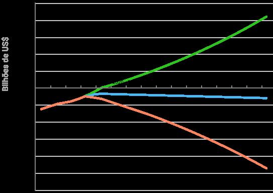 gráfico da projeção da evolução da balança comercial das indústrias