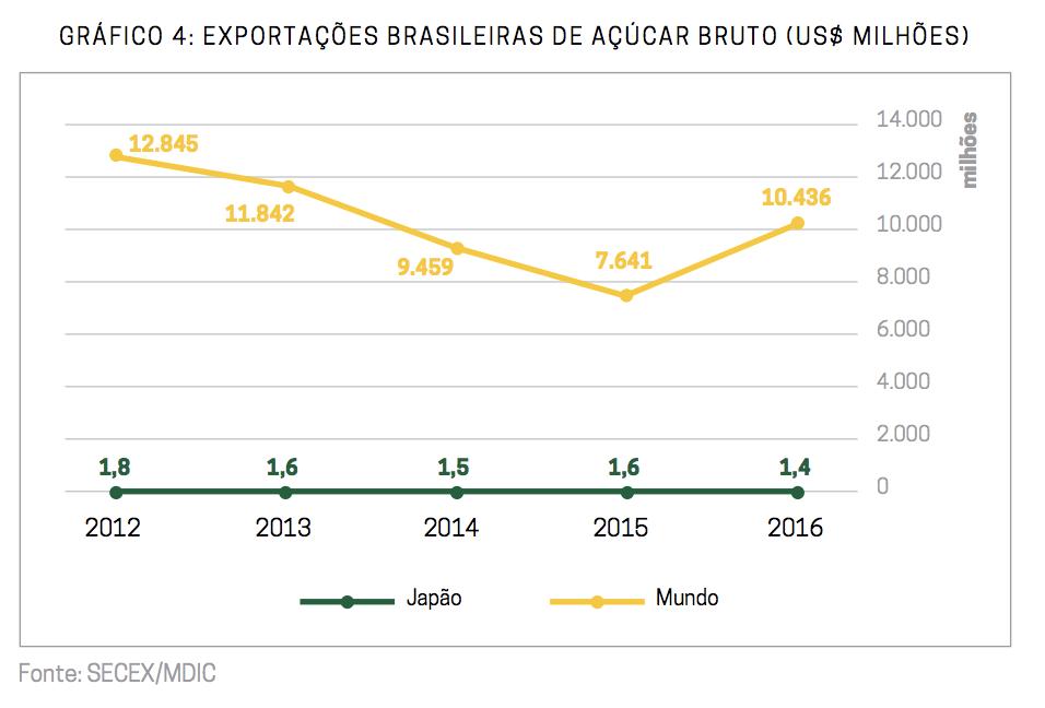 Gráfico: Exportações brasileiras de acúcar bruto