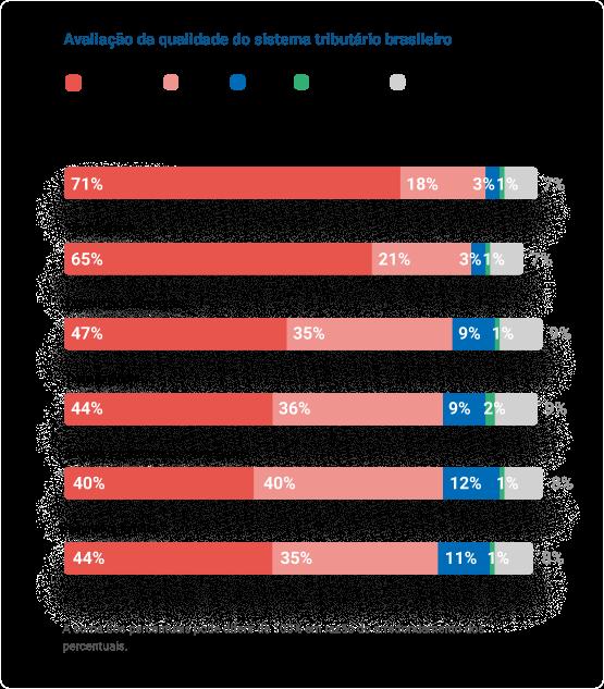 Um gráfico apresentando a avaliação da qualidade do sistema tributário brasileiro