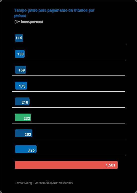 Um gráfico apresentando o tempo gasto para pagamento de tributos por países