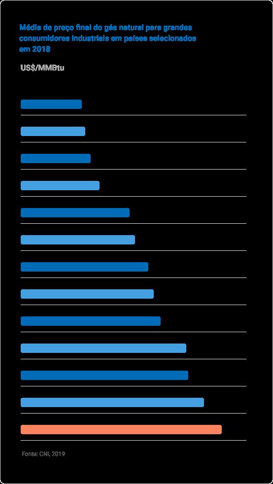 gráfico média do preço final do gás natural para grandes consumidores em 2018