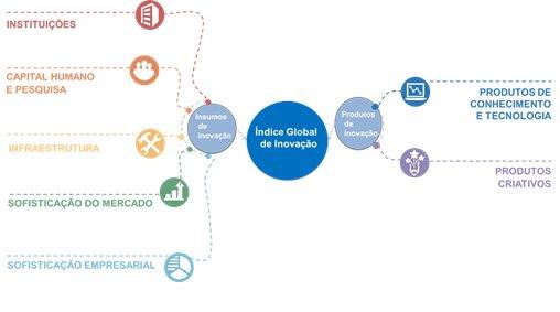 Estrutura do Índice Global de Inovação