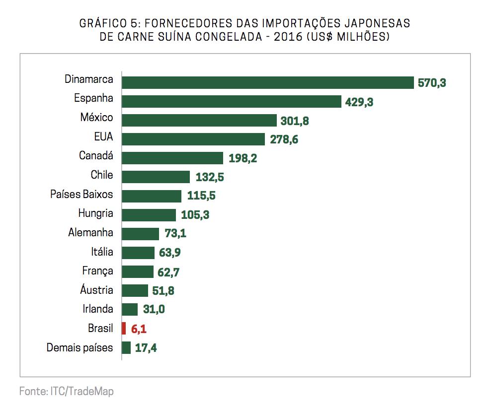 Gráfico: Fornecedores das importações japonesas de carne suína congelada
