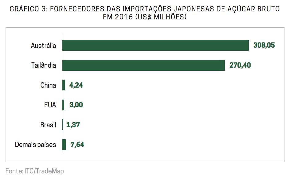 Fornecedores das Importações Japonesas de Açúcar Bruto