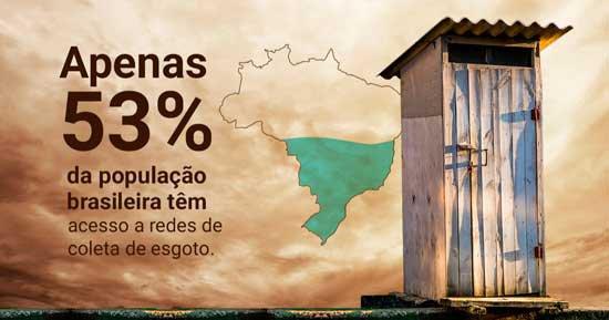 Apenas 53% da população brasileira têm acesso a redes de coleta de esgoto.
