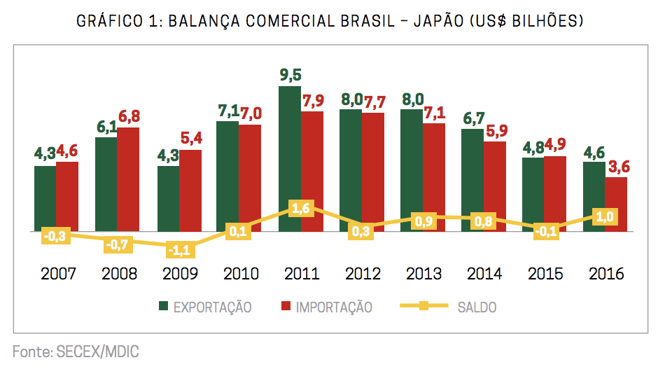 Gráfico de estoque de investimentos japoneses no Brasil