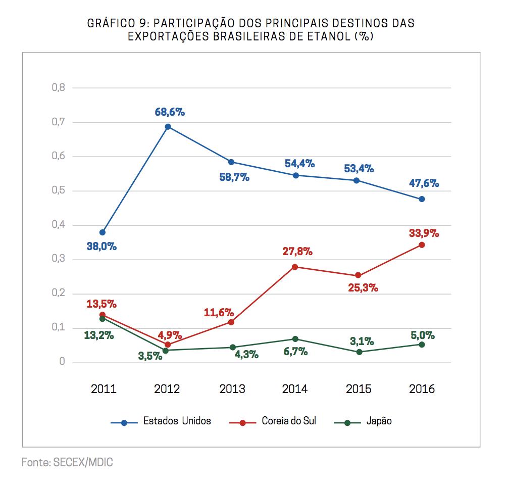 Gráfico: Participação dos principais destinos das exportações brasileiras de etanol