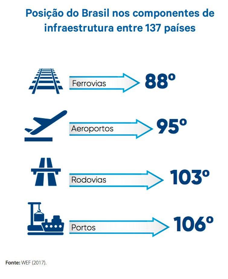 posição-do-Brasil-nos-componentes-de-infraestrutura.jpg