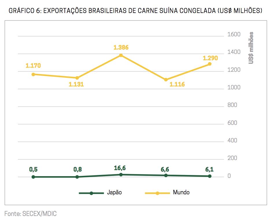 Gráfico: Exportações brasileiras de carne suína congelada