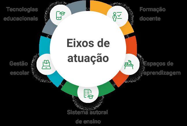 ícone no fomato de um circulo colorido, lê-se: Os eixos de atuação do SESI. O vermelho aponta para os espaços de aprendizagen. O verde é o sistema autoral de ensio. O azul é gestão escolar e o cinza