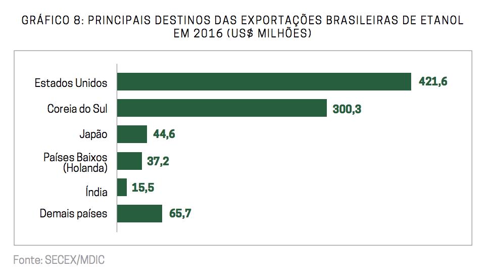 Principais destinos das exportações brasileiras de etanol