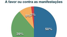 Brasileiros aprovam manifestações, mas reprovam ações dos governos em resposta aos protestos