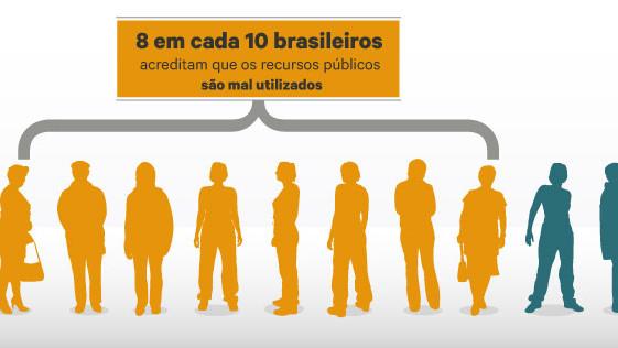 90% dos brasileiros dizem que qualidade dos serviços públicos deveria ser melhor considerando o valor dos impostos