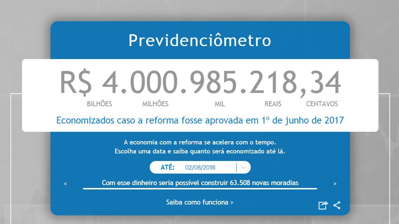 Brasil teria mais de R$ 4 bi para investir se tivesse reformado a Previdência