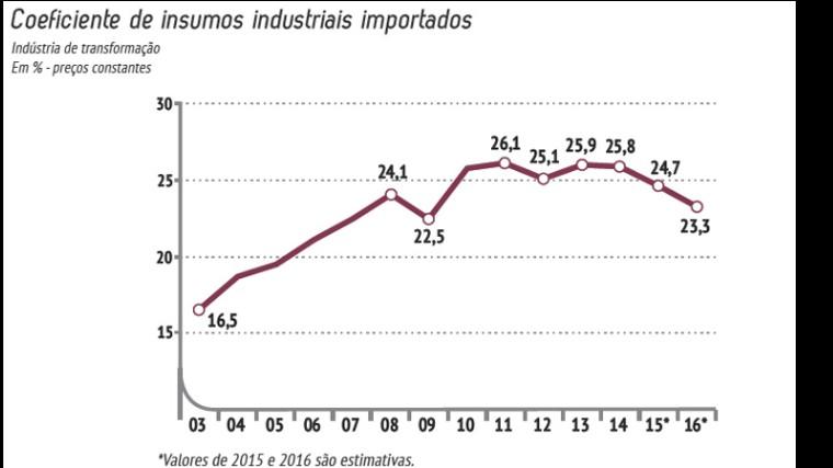 Cresce a importância do mercado externo para a indústria