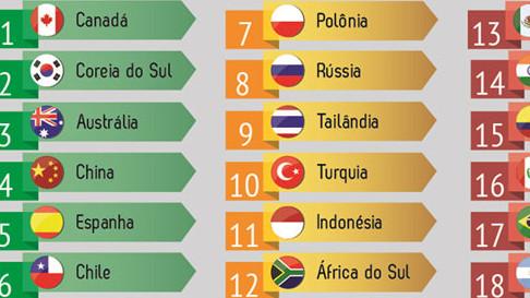 Crise econômica reduz competitividade das empresas brasileiras