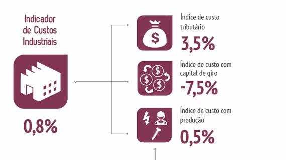 Custos industriais crescem 0,8% no segundo trimestre