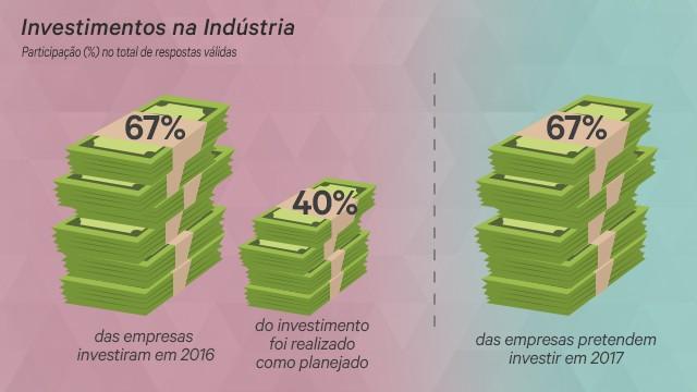 Número de indústrias que investe é o menor desde 2010, informa CNI