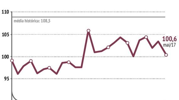 Confiança dos brasileiros cai 2,7% em maio