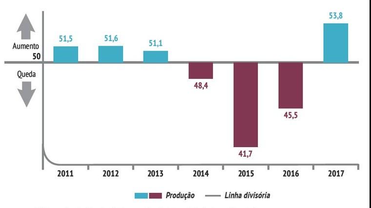 Produção na indústria aumenta, mas emprego continua em queda