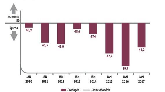 Diminui o ritmo de queda na produção e no emprego na indústria