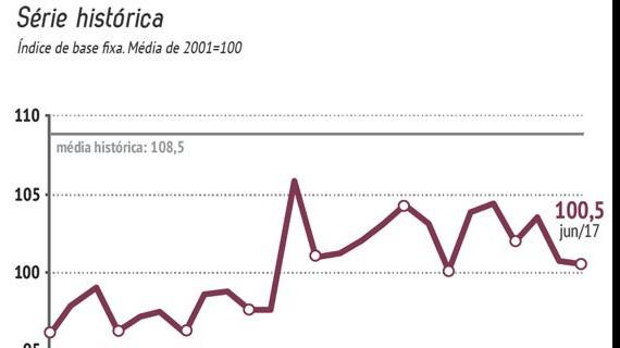 Confiança do consumidor está 7,4% abaixo da média histórica, informa pesquisa da CNI