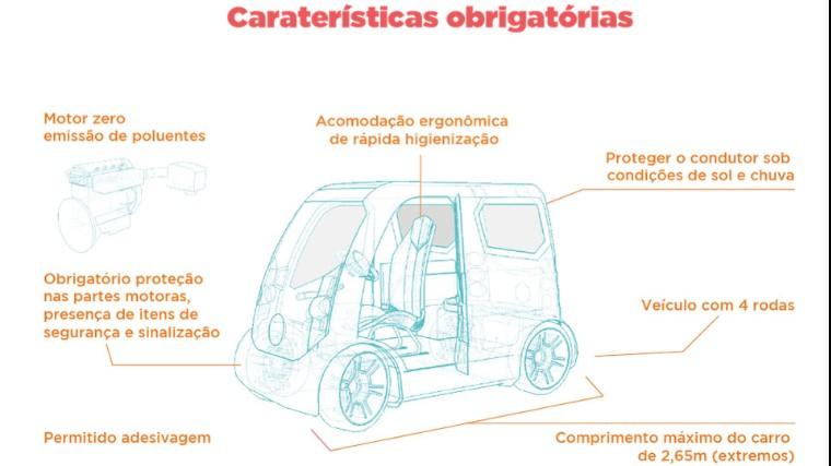 Alunos do SENAI desenvolvem carro compartilhável não poluente para olimpíada de profissões