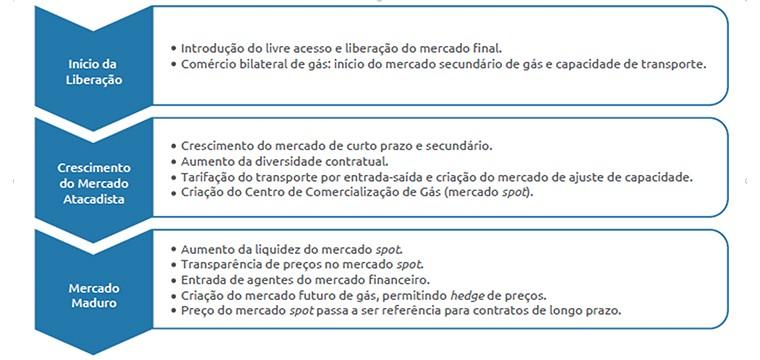 Práticas internacionais no mercado de gás devem ser exemplo para o Brasil, diz estudo da CNI
