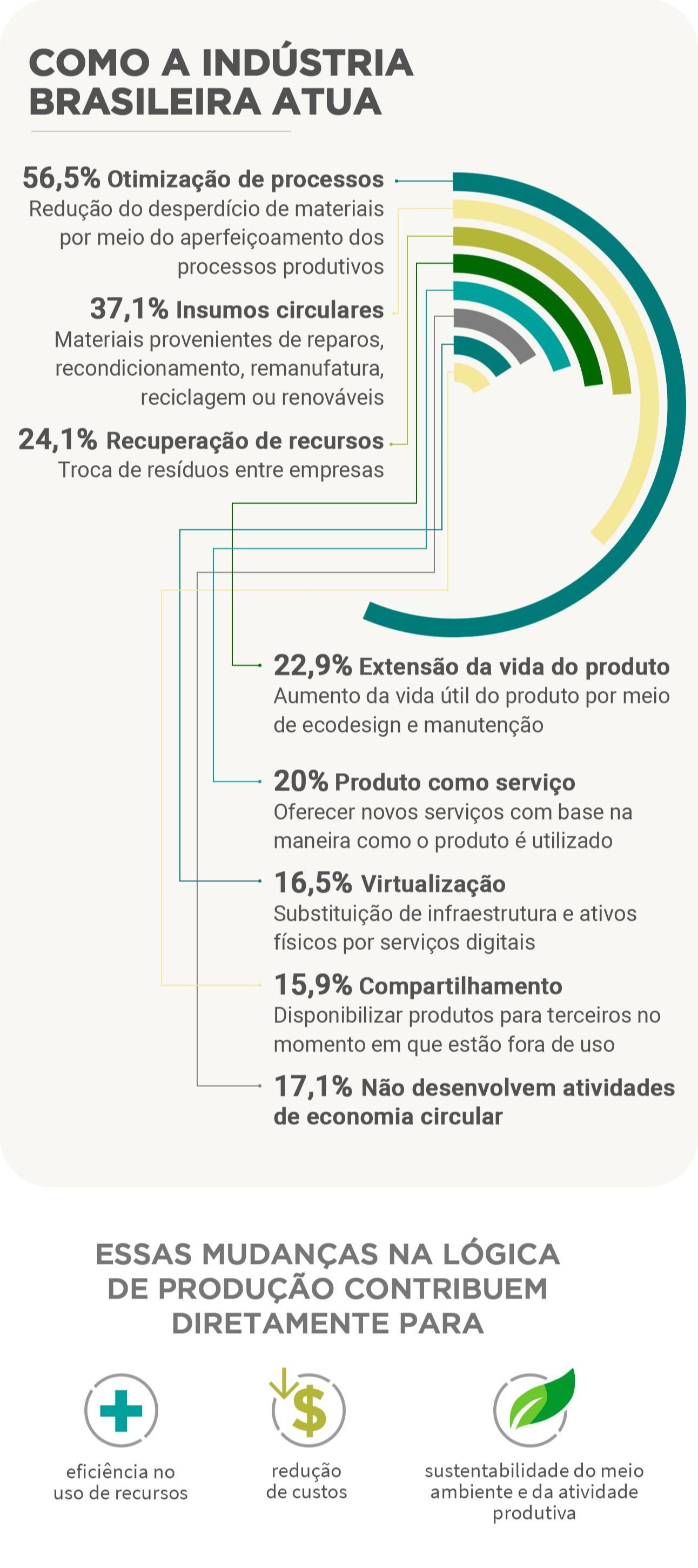 Brasil tem tudo para ser referência na economia circular