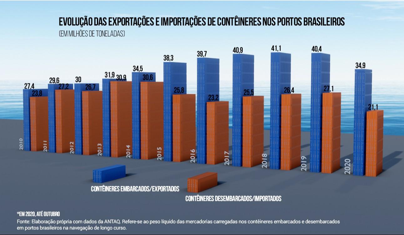 Exportação de contêineres cresce 48% desde 2010, mostra levantamento da CNI