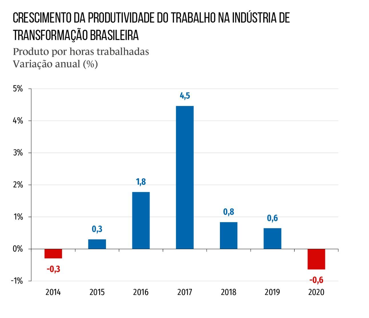 Produtividade na indústria cai em 2020 com crise do coronavírus