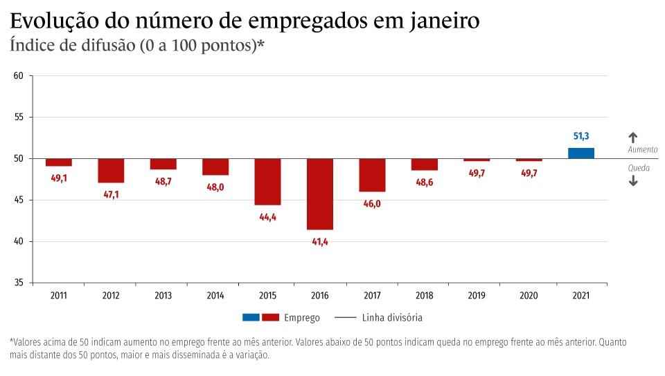 Gráfico mostra evolução do número de empregados na indústria em janeiro. Em 2021, número foi o mais alto em 10 anos.