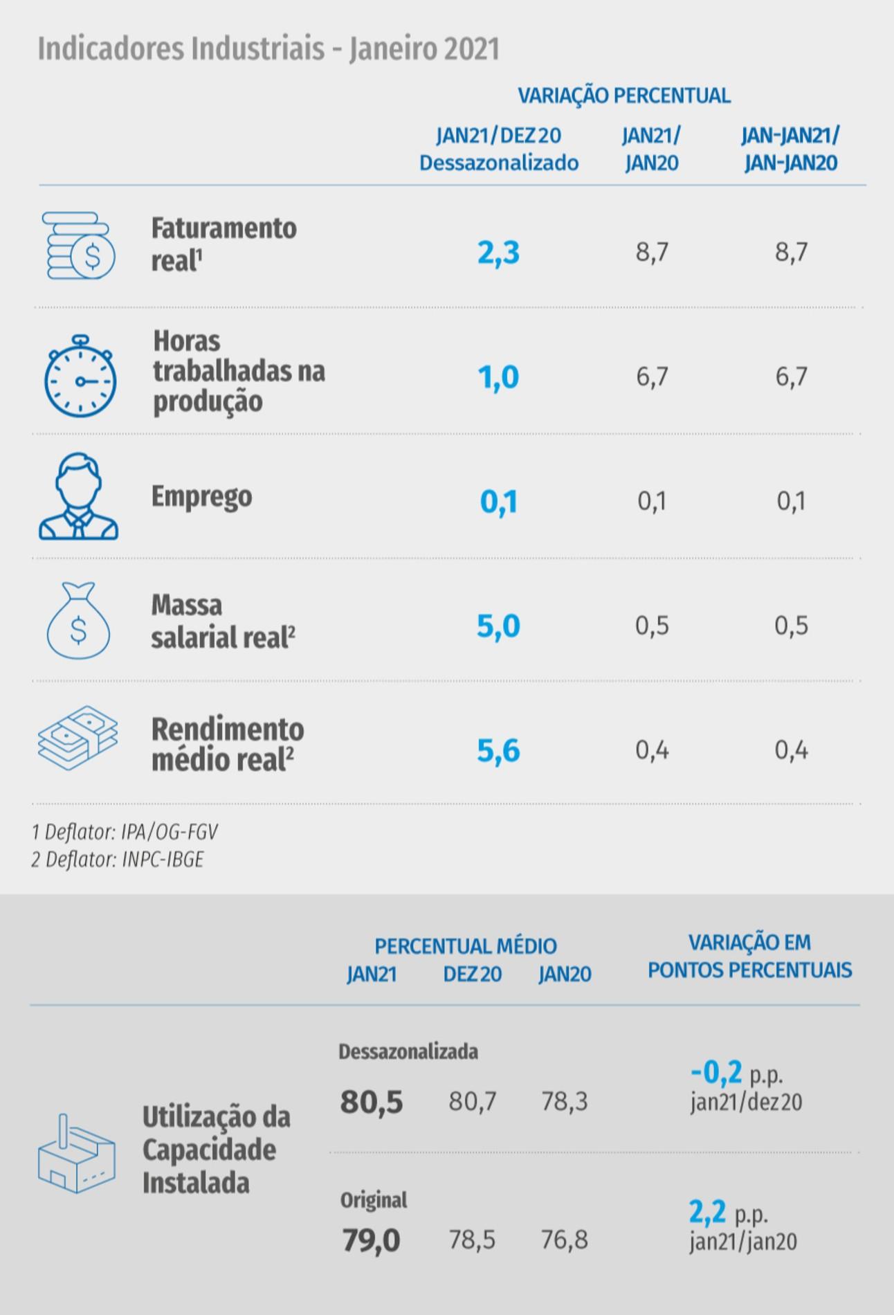 gráfico descreve indicadores industriais: destaque para horas trabalhadas e faturamento.