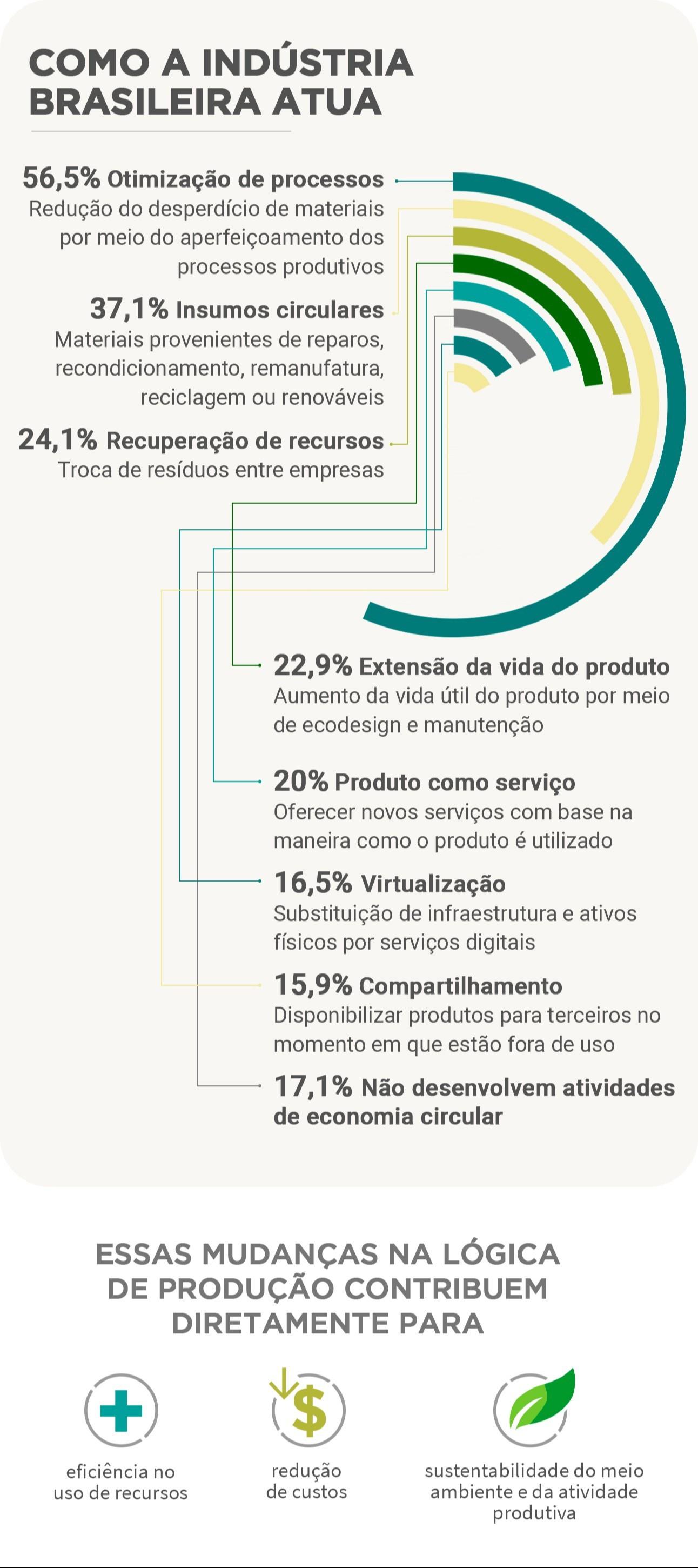 Infográfico detalha números de pesquisa sobre economia circular
