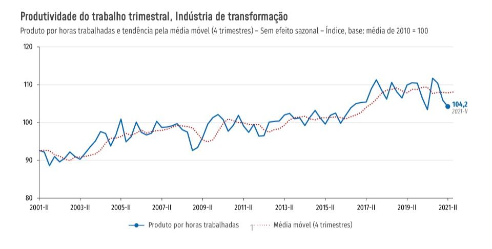 Produtividade na indústria cai pelo terceiro trimestre consecutivo