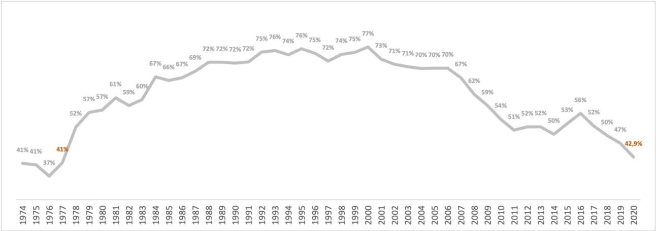 Gráfico mostra participação de industrializados na pauta de exportação do Brasil desde 1974 até 2020