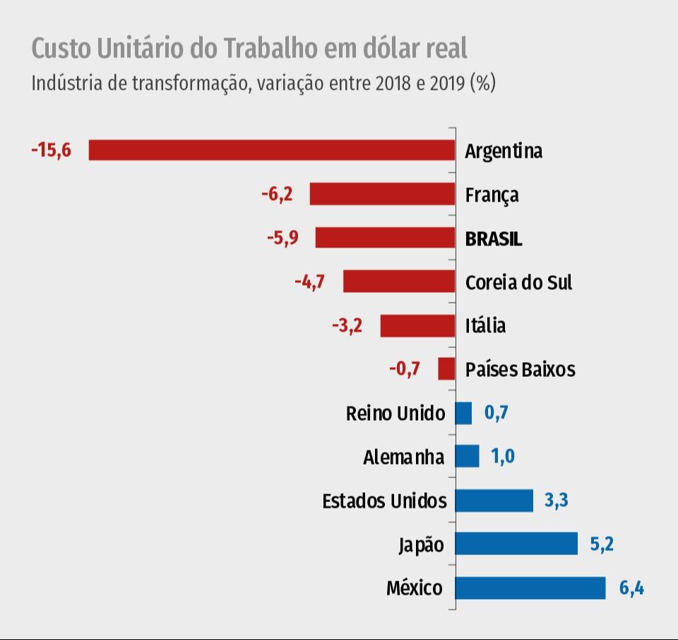Custo do trabalho na indústria brasileira cai puxado por ganho de produtividade