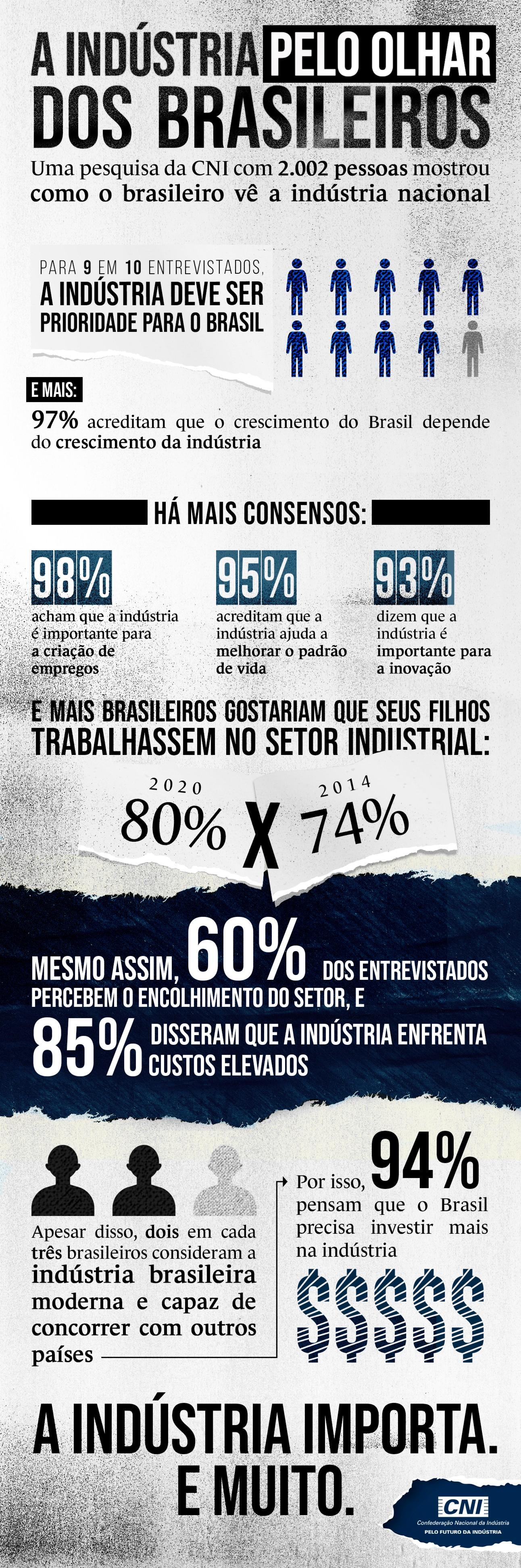 infografia traz destaques da pesquisa que mostra como o brasileiro percebe a indústria nacional