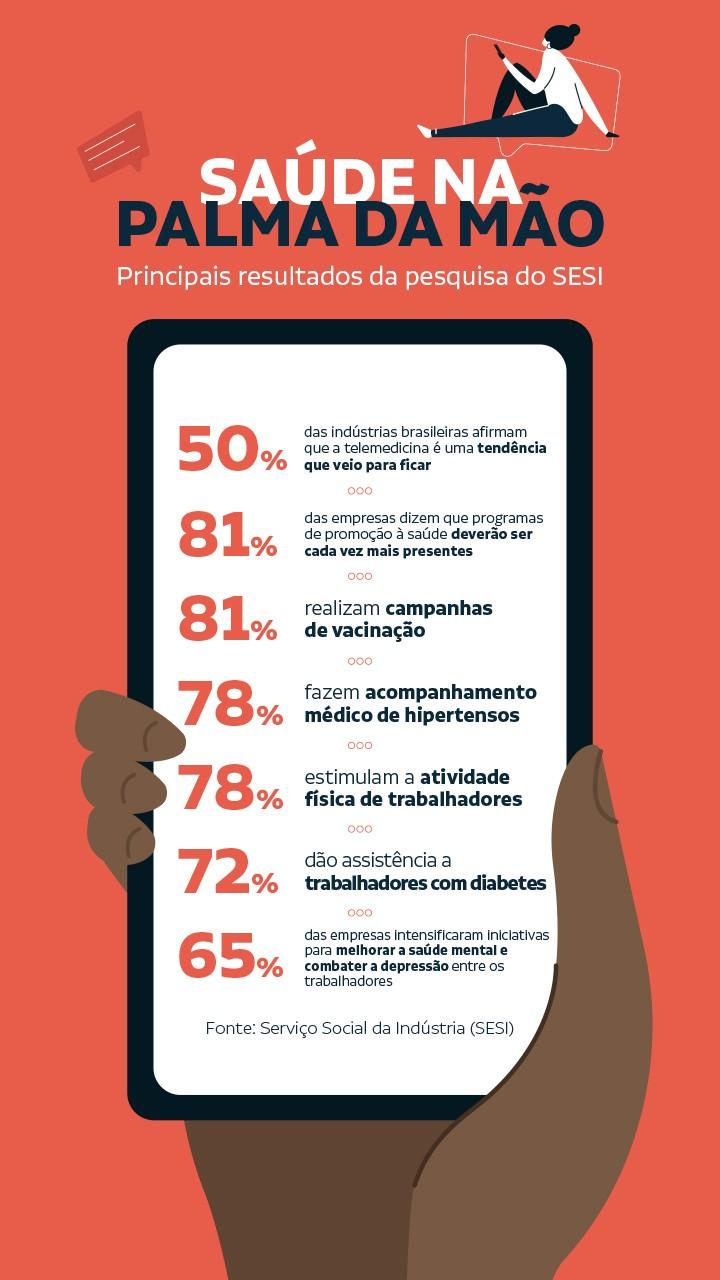 infográfico com os dados numa tela de celular sendo segurada pela mão de uma trabalhadora