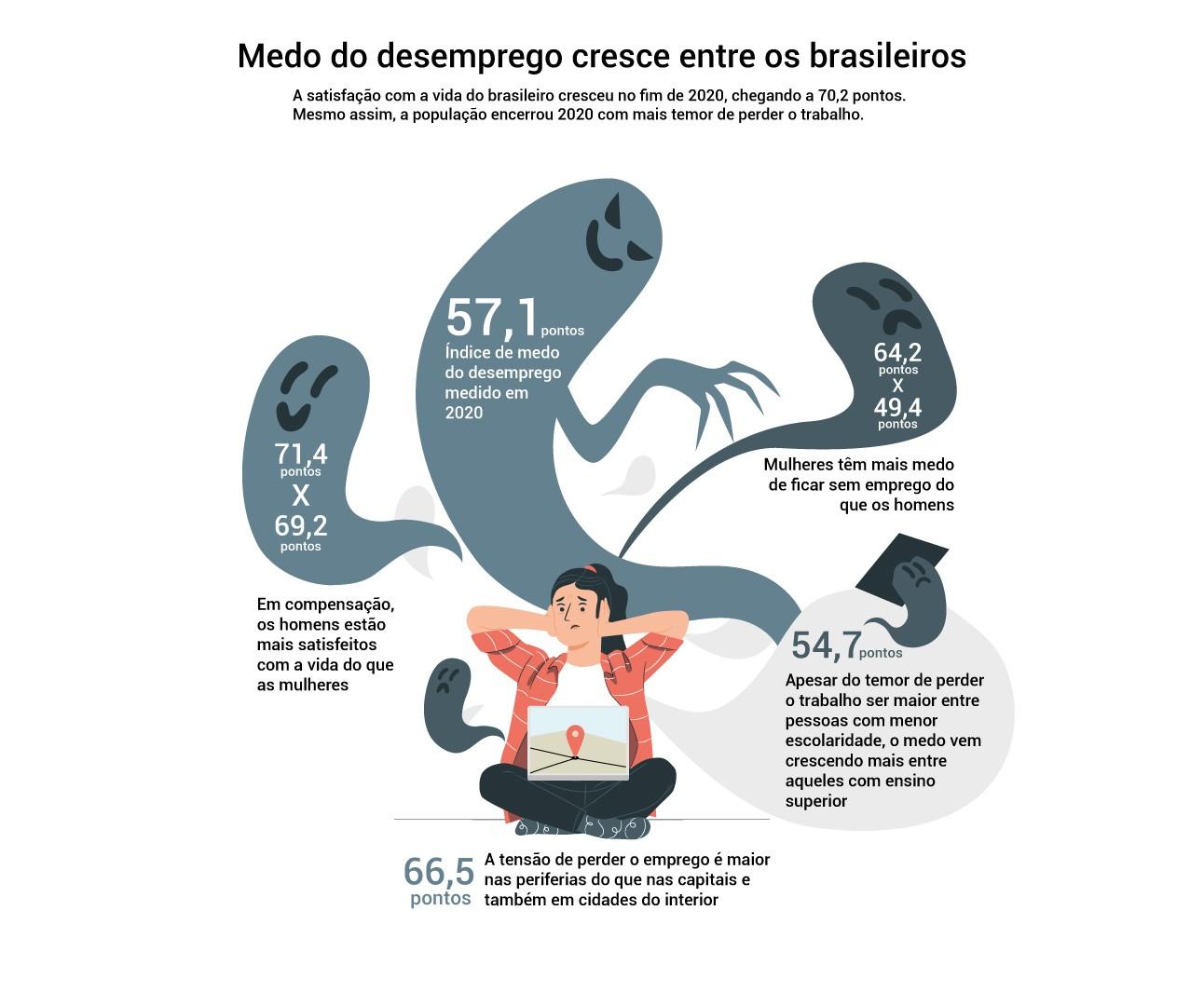 Infografia detalha números do Medo do Desemprego: mulheres e periferias estão com mais medo de ficar sem trabalho