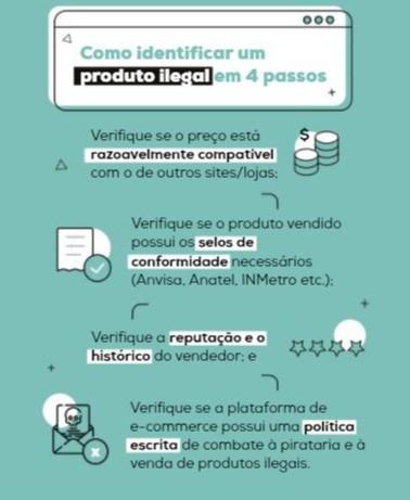 Infografia simulando um processo de compra online e explicando como identificar um produto ilegal em 4 passos